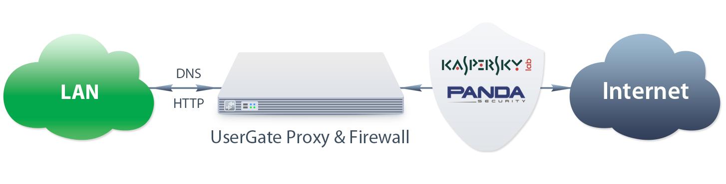 UserGate Proxy & Firewall para 100 usuários